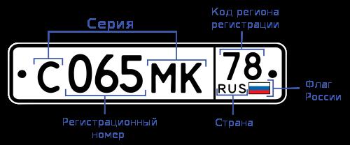 Региональные коды номерных знаков